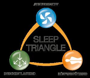 Matratzen geltex sleep triangle Grafik