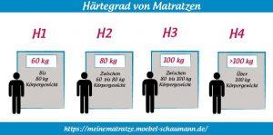 Grafik Härtegrad von Matratzen